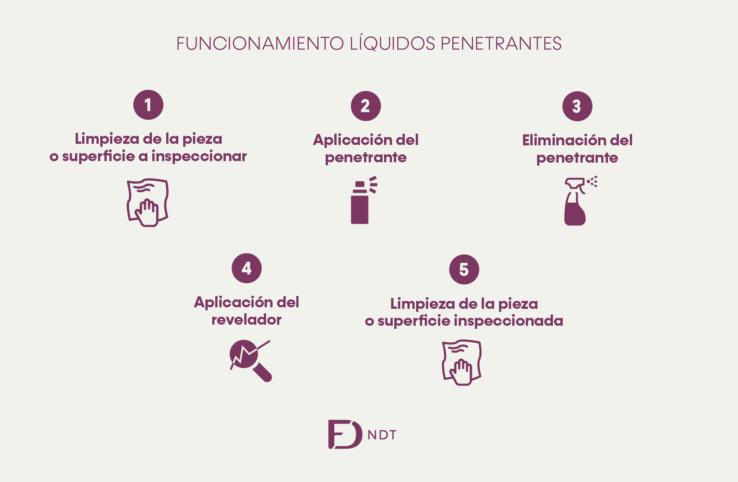 Líquidos Penetrantes Proceso