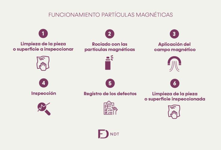 Funcionamiento Partículas Magnéticas